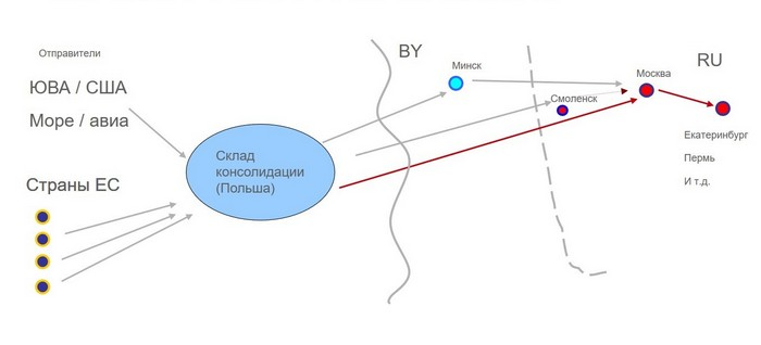 Схема сборные грузы